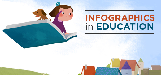 Infographics in Education