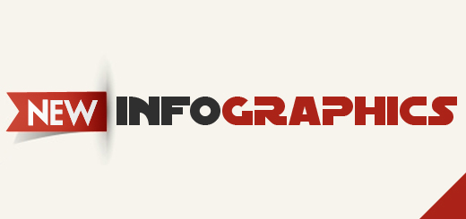 What's New In Marketing With Infographics