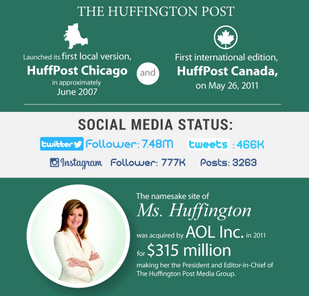 The_History_of_the_Huffington_Post