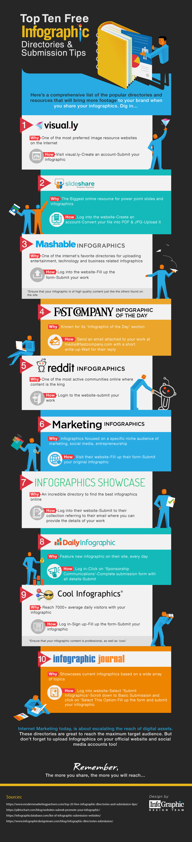 top-10-infographic-directories-and-submission-tips