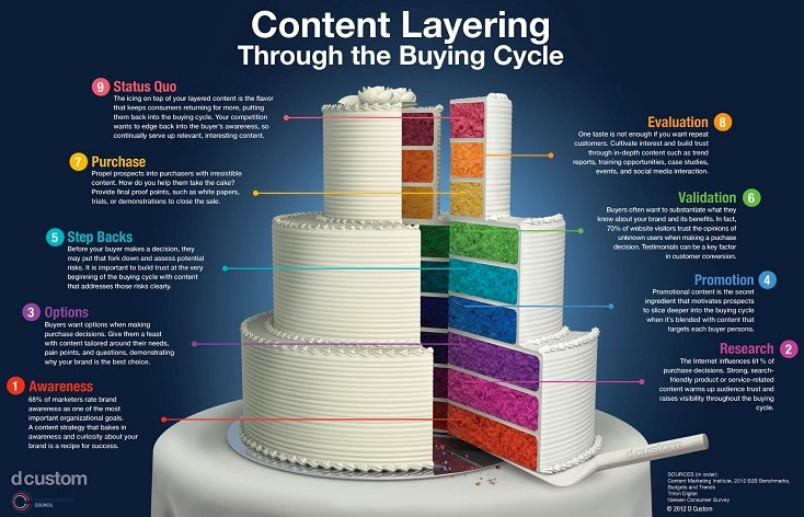 content-layering-infographic