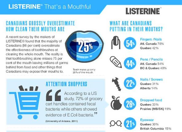 listerine_infographic