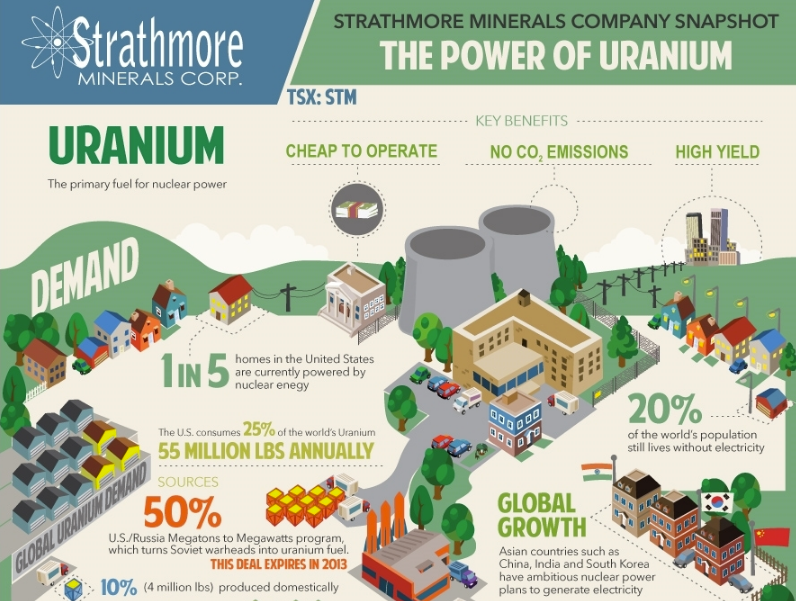 strathmore-infographic