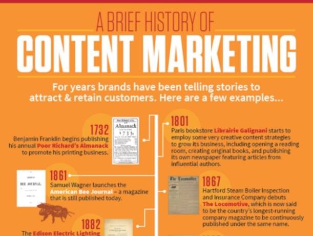 history-of-content-marketing
