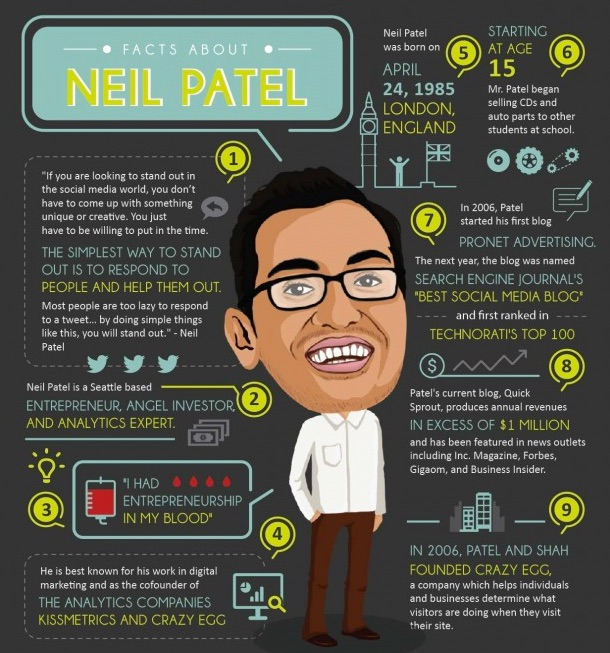 facts-about-neil-patel