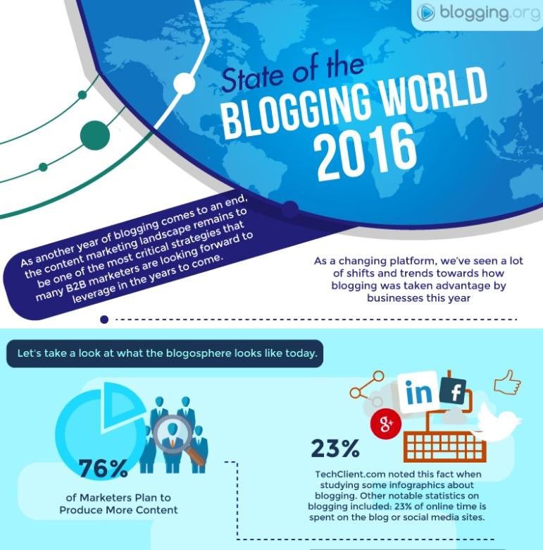 blogging-world