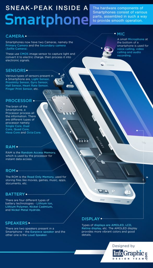 Sneek-Peak inside a Smartphone - 3D Infographic