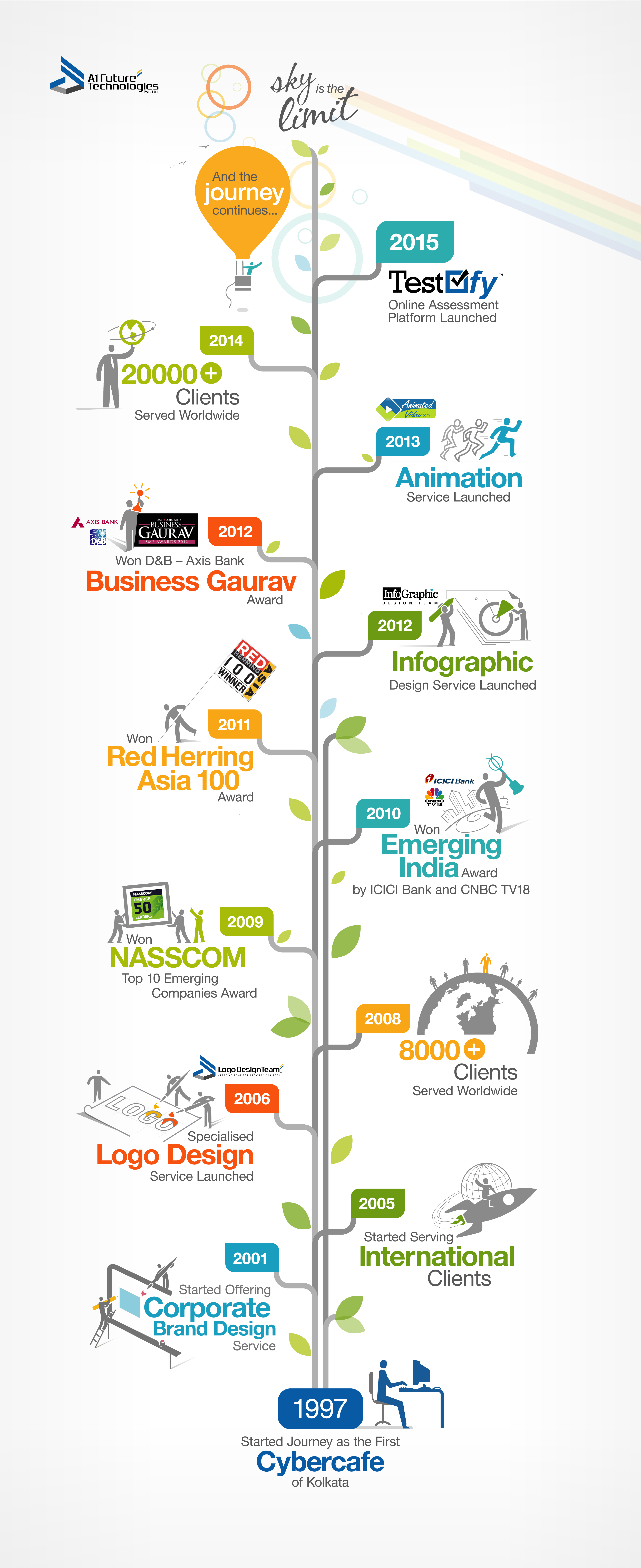 a1future-timeline-infographic