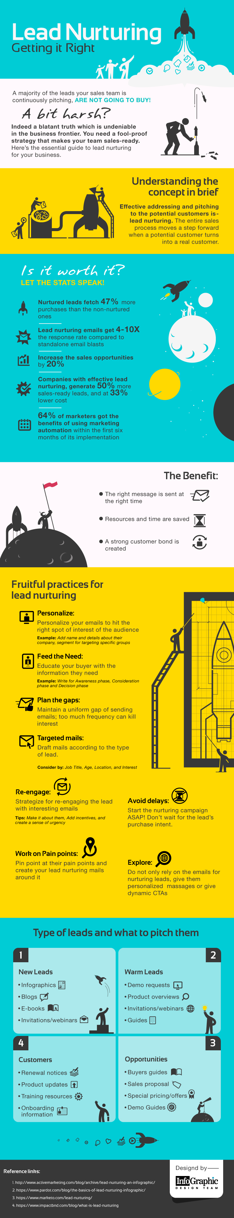 lead-nurturing-infographic