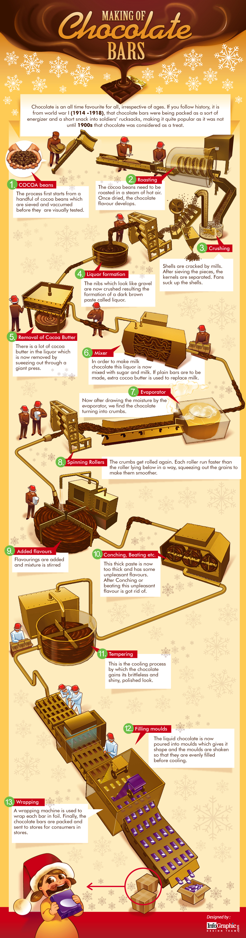 making-of-chocolate-bars-infographic