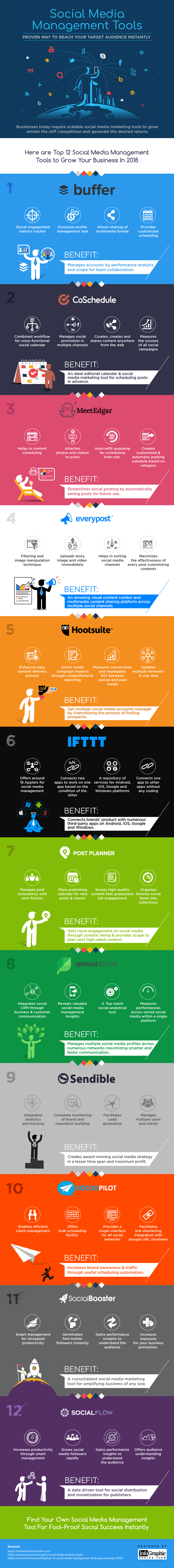 Social Media Management Tools Infographic