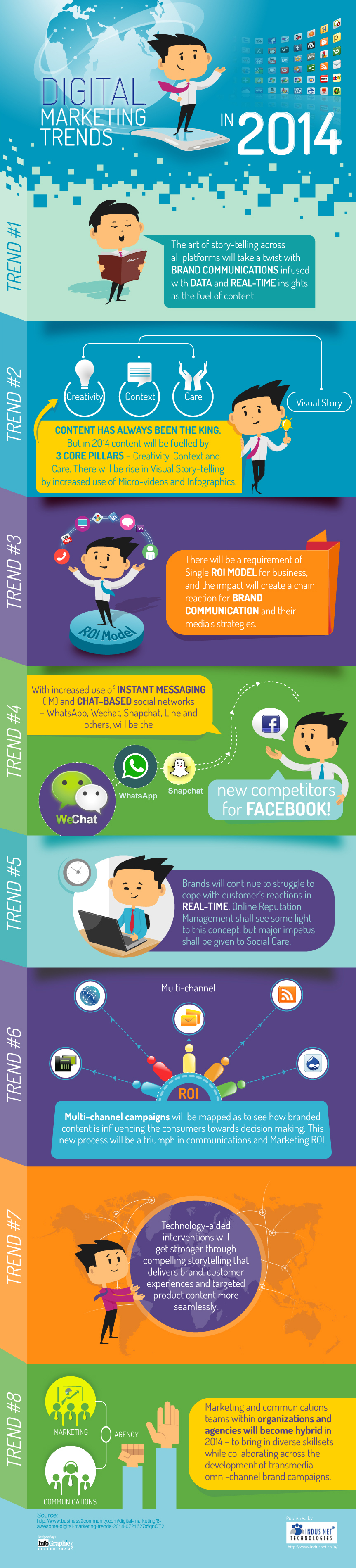 Discovery of Digital Marketing Trends - 2014