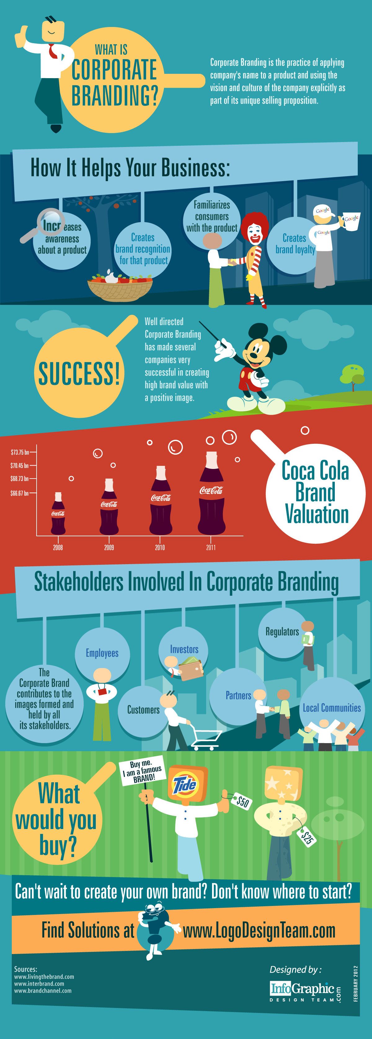 What Is Corporate Branding?